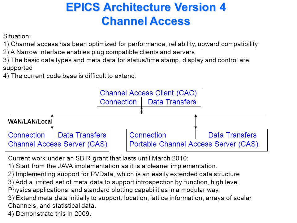 EPICS Architecture Version 4 Channel Access Channel Access Client (CAC) Connection Data Transfers WAN/LAN/Local Connection Data Transfers Channel Acce