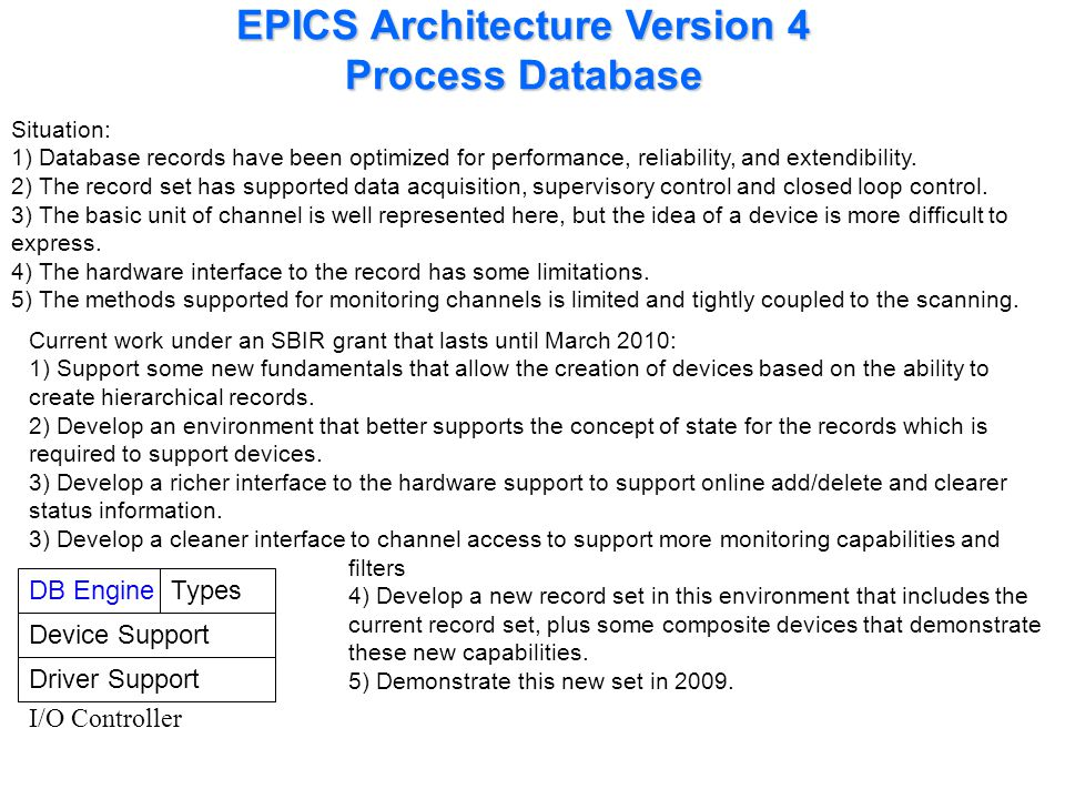EPICS Architecture Version 4 Process Database DB Engine Device Support Driver Support I/O Controller Types Situation: 1) Database records have been op