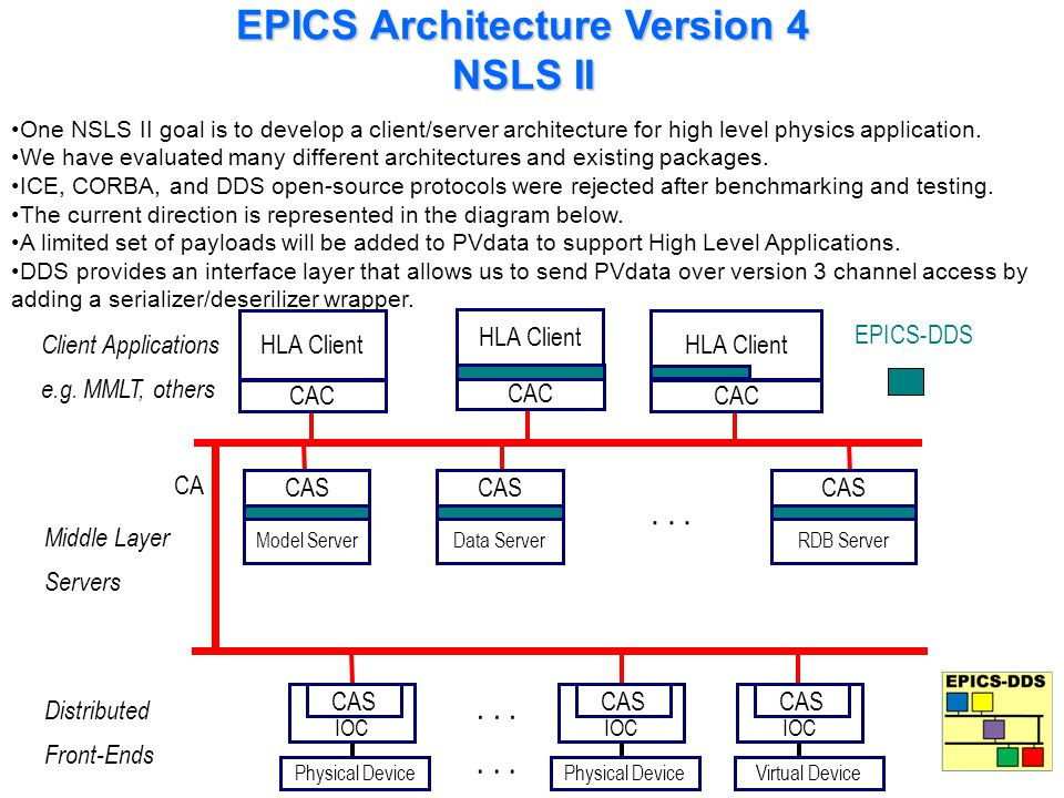 EPICS Architecture Version 4 NSLS II One NSLS II goal is to develop a client/server architecture for high level physics application. We have evaluated