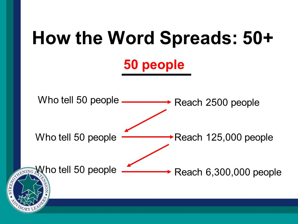 How the Word Spreads: The Point With 4 levels of contacts – 10 people can reach 10,000 OR 50 people can reach 6 million