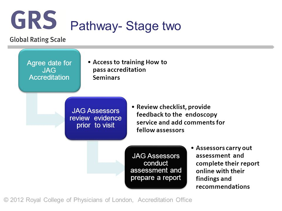 Pathway- Stage two Agree date for JAG Accreditation Access to training How to pass accreditation Seminars JAG Assessors review evidence prior to visit Review checklist, provide feedback to the endoscopy service and add comments for fellow assessors JAG Assessors conduct assessment and prepare a report Assessors carry out assessment and complete their report online with their findings and recommendations