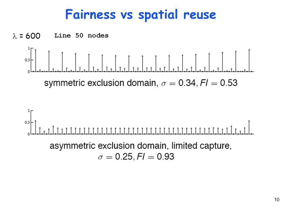 10 Fairness vs spatial reuse = 600 Line 50 nodes