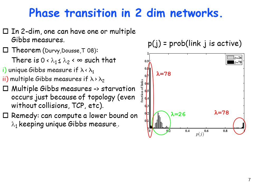 7 p(j) = prob(link j is active) Phase transition in 2 dim networks.