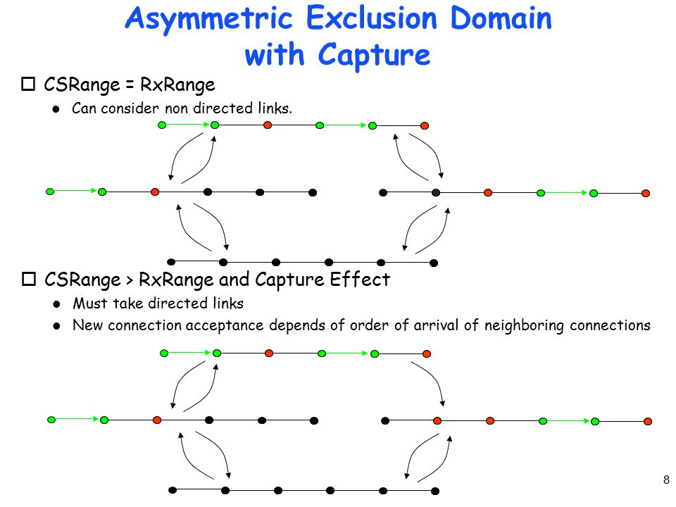 8 Asymmetric Exclusion Domain with Capture oCSRange = RxRange l Can consider non directed links.