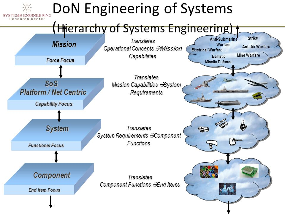 DoN Engineering of Systems ( Hierarchy of Systems Engineering) System Enterprise Translates Operational Concepts  Mission Capabilities Force Focus Capability Focus Functional Focus Mission SoS SoS Platform / Net Centric Translates Mission Capabilities  System Requirements Translates System Requirements  Component Functions Strike Ballistic Missile Defense Anti-Air Warfare Electrical Warfare Anti-Submarine Warfare Mine Warfare Component End Item Focus Translates Component Functions  End Items