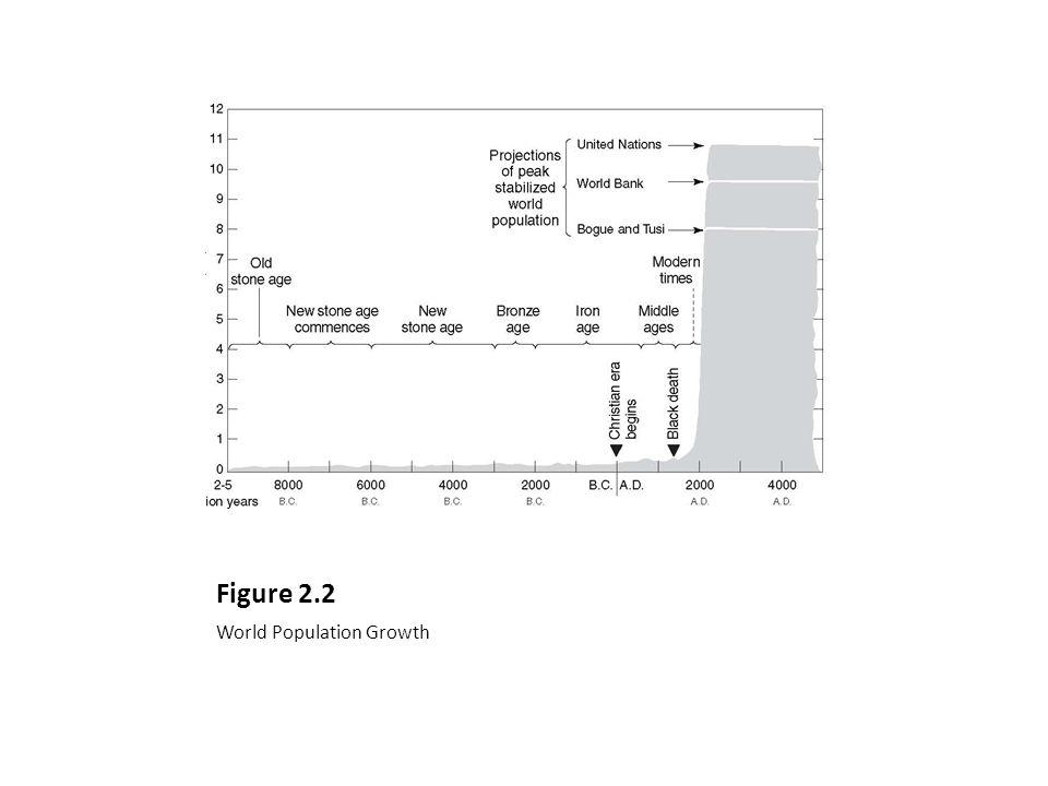 Figure 2.2 World Population Growth