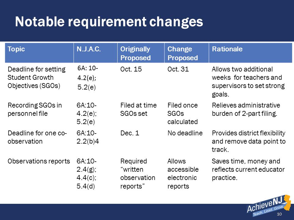 10 Notable requirement changes TopicN.J.A.C.Originally Proposed Change Proposed Rationale Deadline for setting Student Growth Objectives (SGOs) 6A: 10- 4.2(e); 5.2(e) Oct.