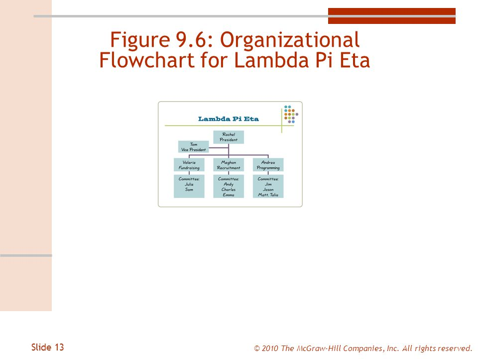 Slide 13 © 2010 The McGraw-Hill Companies, Inc. All rights reserved.