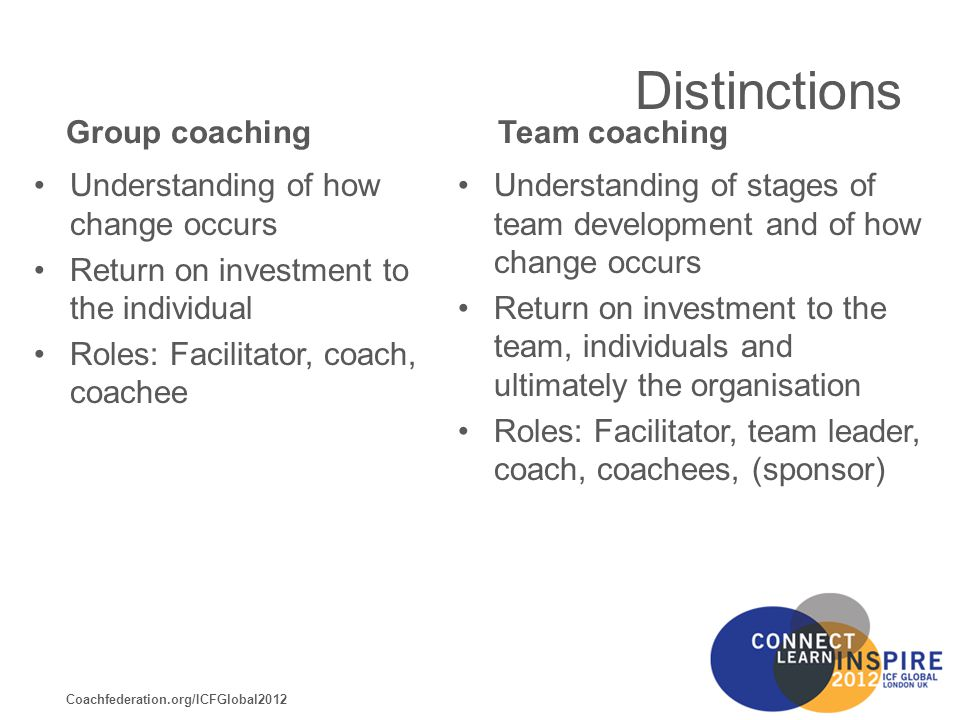 Coachfederation.org/ICFGlobal2012 Distinctions Group coaching Understanding of how change occurs Return on investment to the individual Roles: Facilitator, coach, coachee Team coaching Understanding of stages of team development and of how change occurs Return on investment to the team, individuals and ultimately the organisation Roles: Facilitator, team leader, coach, coachees, (sponsor)