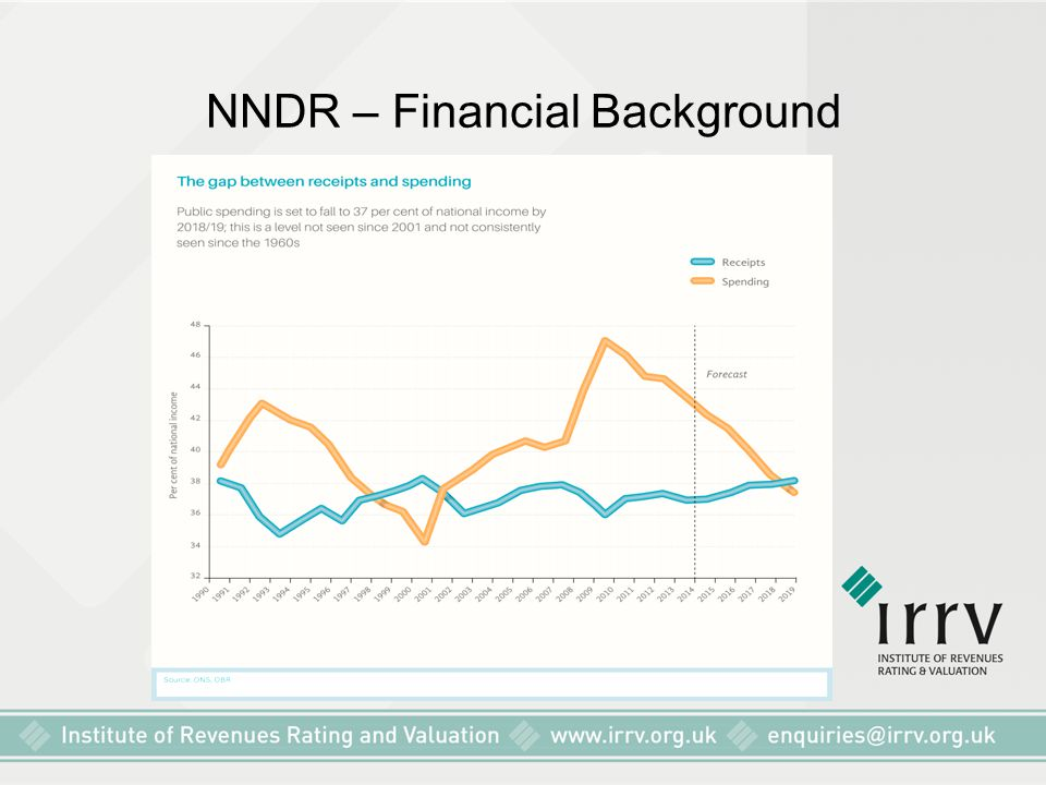 NNDR – Financial Background