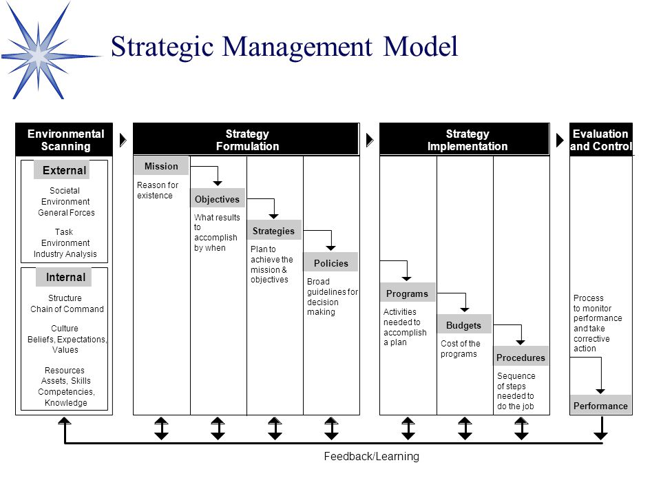Strategic Management Model Strategy Formulation Strategy Implementation Evaluation and Control Mission Objectives Strategies Policies Feedback/Learnin