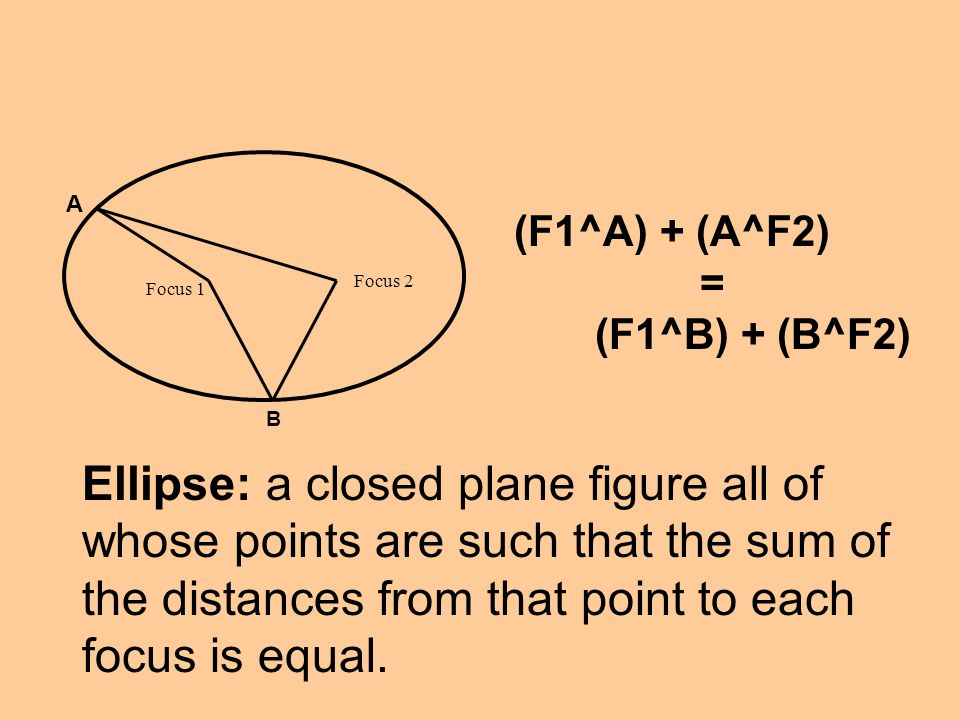 Focus 2 Focus 1 A B (F1^A) + (A^F2) = (F1^B) + (B^F2) Ellipse: a closed plane figure all of whose points are such that the sum of the distances from t