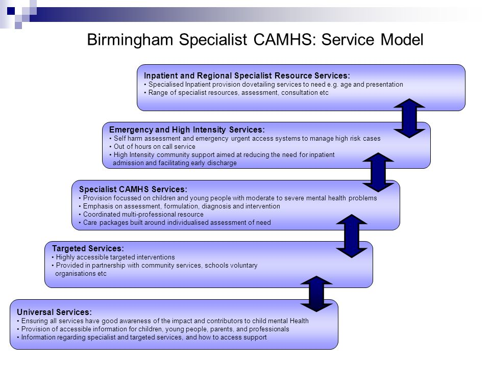 Birmingham Specialist CAMHS: Service Model Universal Services: Ensuring all services have good awareness of the impact and contributors to child menta