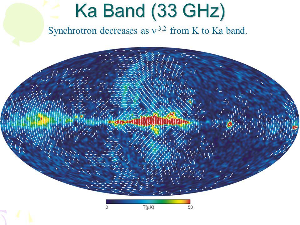 Ka Band (33 GHz) Synchrotron decreases as -3.2 from K to Ka band.