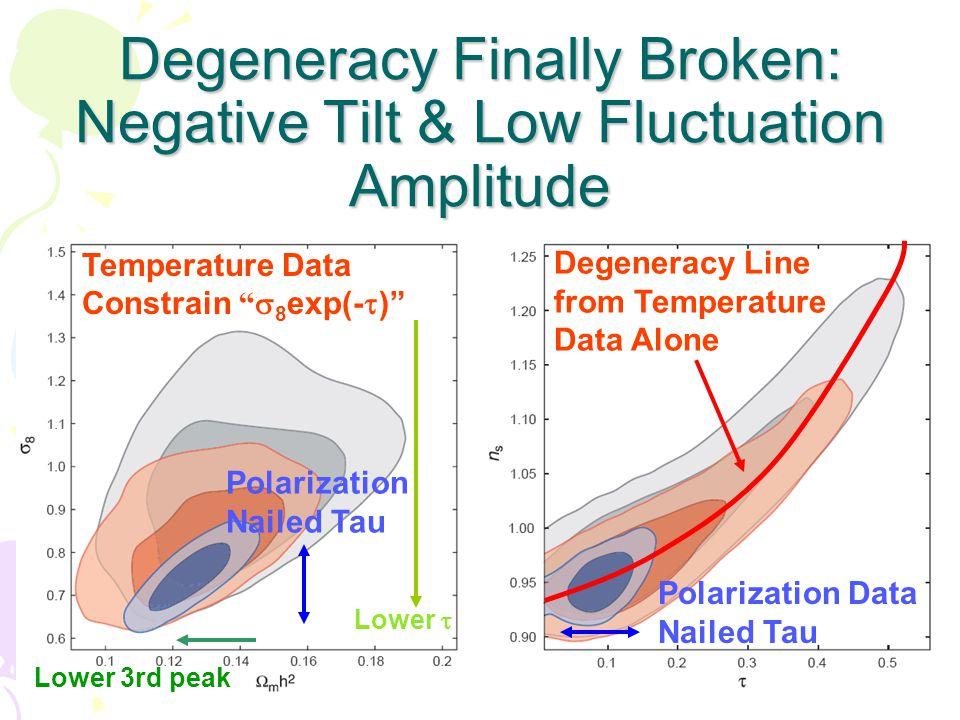Degeneracy Finally Broken: Negative Tilt & Low Fluctuation Amplitude Degeneracy Line from Temperature Data Alone Polarization Data Nailed Tau Temperature Data Constrain  8 exp(-  ) Lower  Polarization Nailed Tau Lower 3rd peak