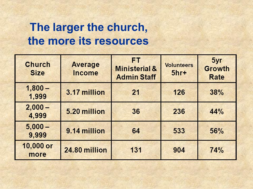 The larger the church, the more its resources Church Size Average Income FT Ministerial & Admin Staff Volunteers 5hr+ 5yr Growth Rate 1,800 – 1,999 3.17 million2112638% 2,000 – 4,999 5.20 million3623644% 5,000 – 9,999 9.14 million6453356% 10,000 or more 24.80 million13190474%