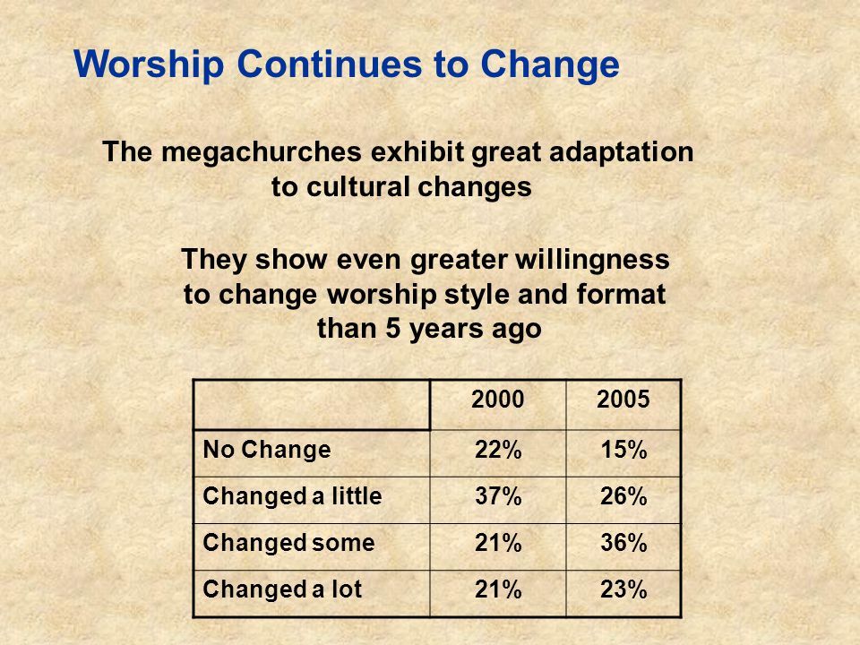 Worship Continues to Change The megachurches exhibit great adaptation to cultural changes They show even greater willingness to change worship style and format than 5 years ago 20002005 No Change22%15% Changed a little37%26% Changed some21%36% Changed a lot21%23%