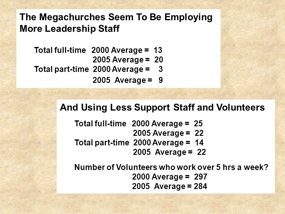 The Megachurches Seem To Be Employing More Leadership Staff Total full-time 2000 Average = 13 2005 Average = 20 Total part-time 2000 Average = 3 2005 Average = 9 And Using Less Support Staff and Volunteers Total full-time 2000 Average = 25 2005 Average = 22 Total part-time 2000 Average = 14 2005 Average = 22 Number of Volunteers who work over 5 hrs a week.