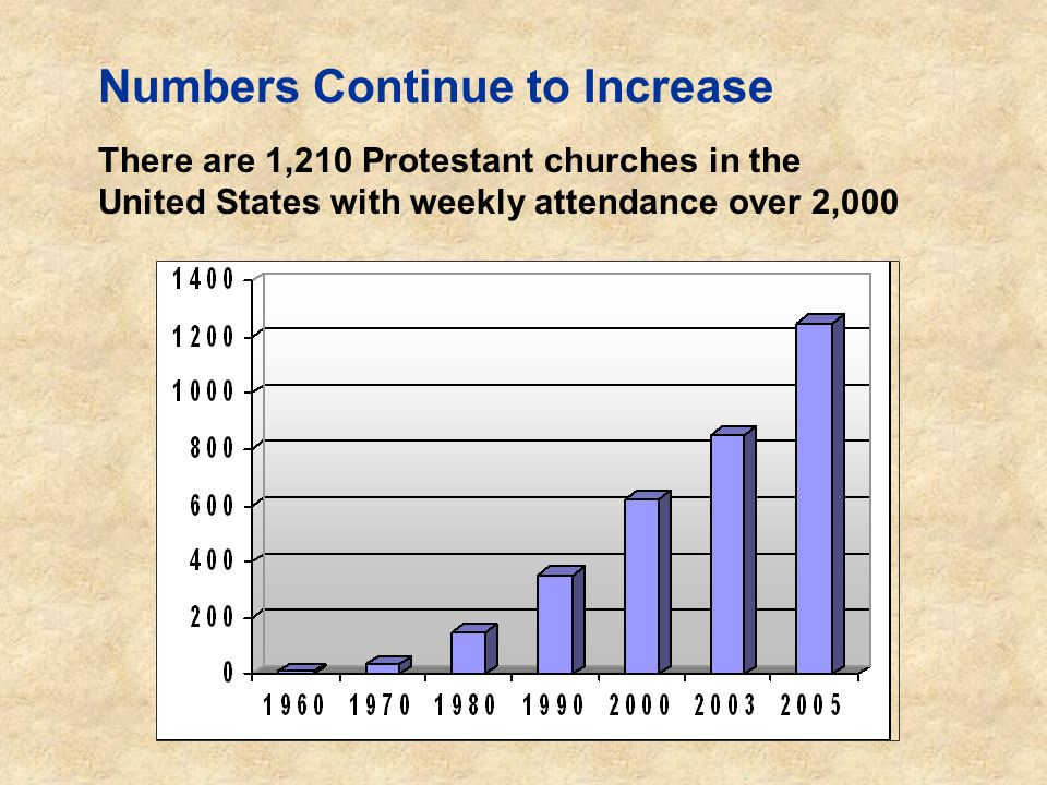 Numbers Continue to Increase There are 1,210 Protestant churches in the United States with weekly attendance over 2,000