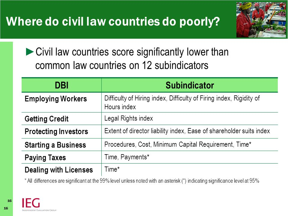 16 Where do civil law countries do poorly.