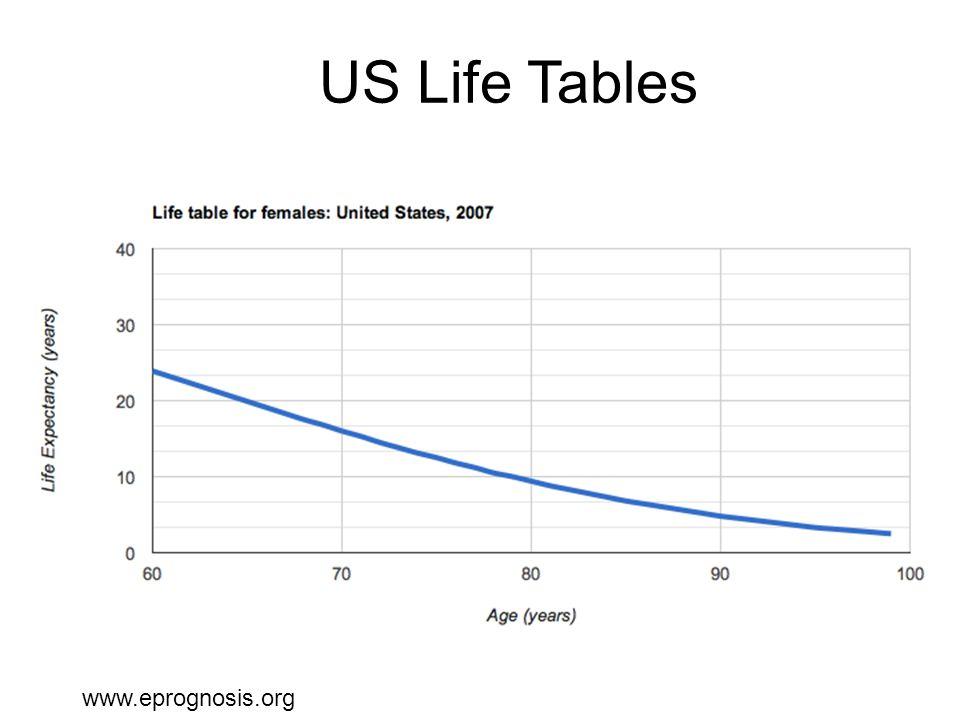 US Life Tables www.eprognosis.org