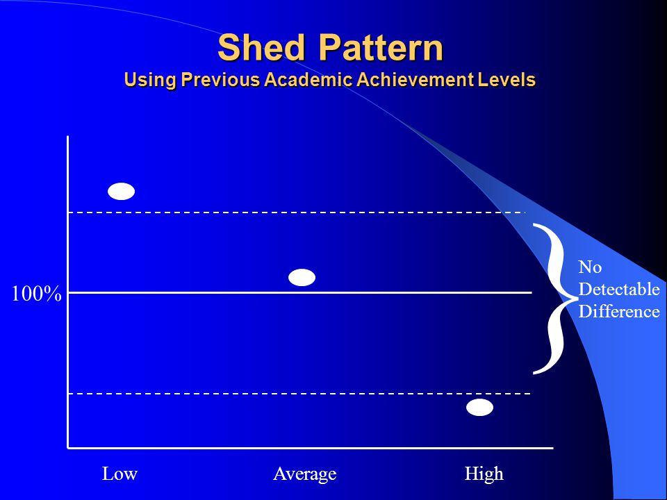 Shed Pattern Using Previous Academic Achievement Levels 100% } No Detectable Difference Low Average High