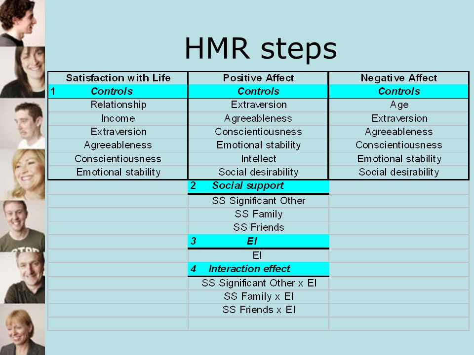 HMR steps