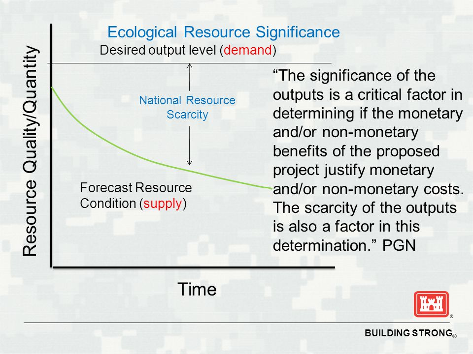 BUILDING STRONG ® Desired output level (Demand) Resource Quantity/Quality Time and Effort Forecast level of ecological resource in response to ecosystem restoration and protection (Supply) Resource scarcity Resource Significance and Scarcity Ecological Resource Significance