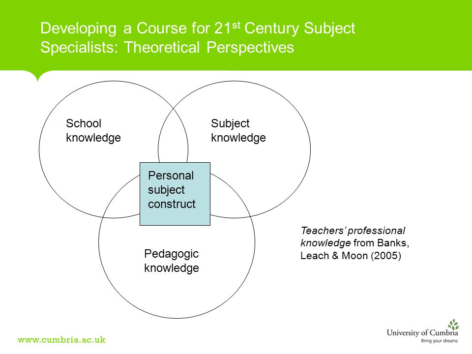 School knowledge Pedagogic knowledge Subject knowledge Personal subject construct Teachers' professional knowledge from Banks, Leach & Moon (2005)