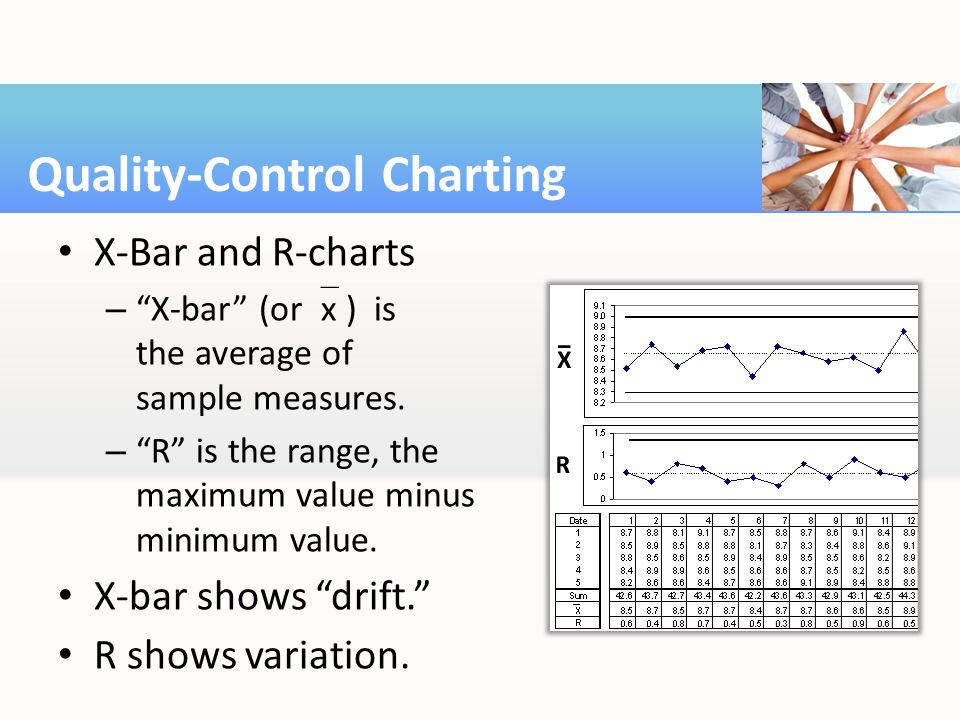 X-Bar and R-charts – X-bar (or  x ) is the average of sample measures.