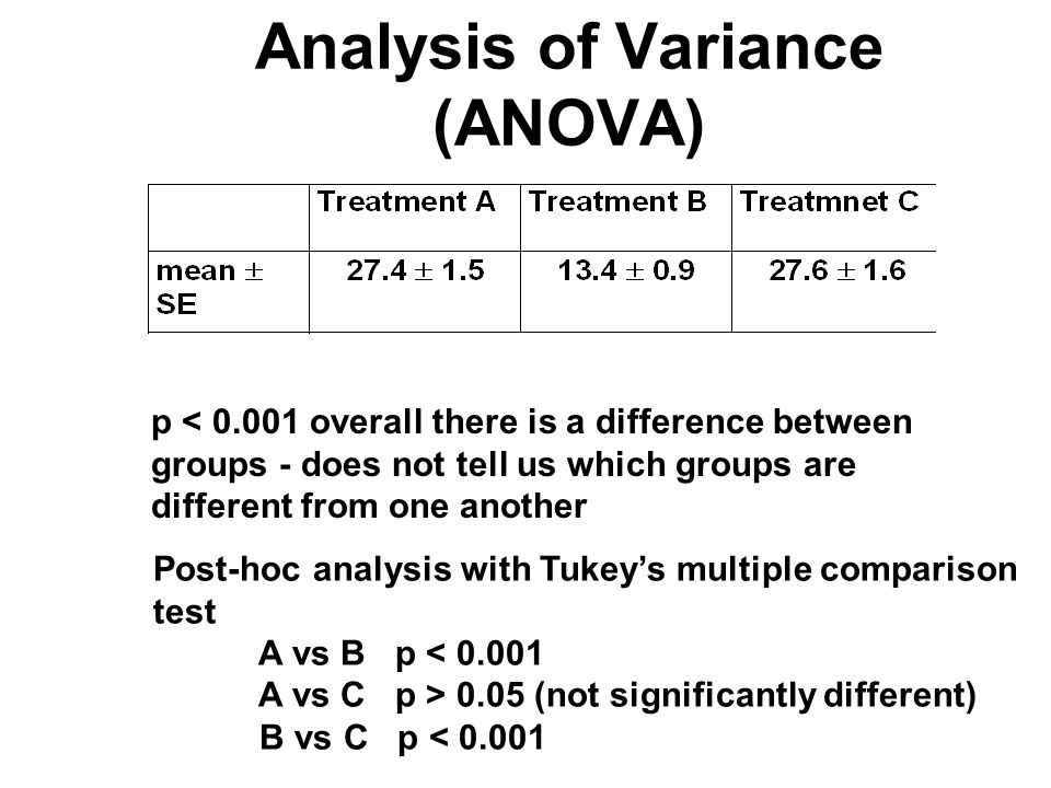 p < 0.001 overall there is a difference between groups - does not tell us which groups are different from one another Post-hoc analysis with Tukey's m