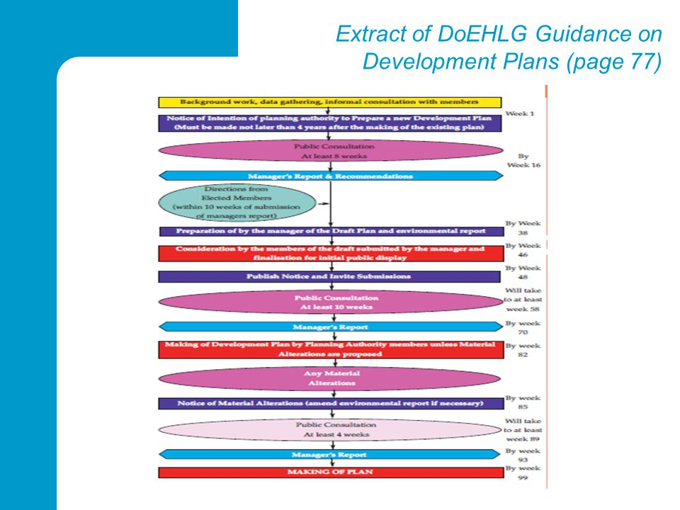 Extract of DoEHLG Guidance on Development Plans (page 77)