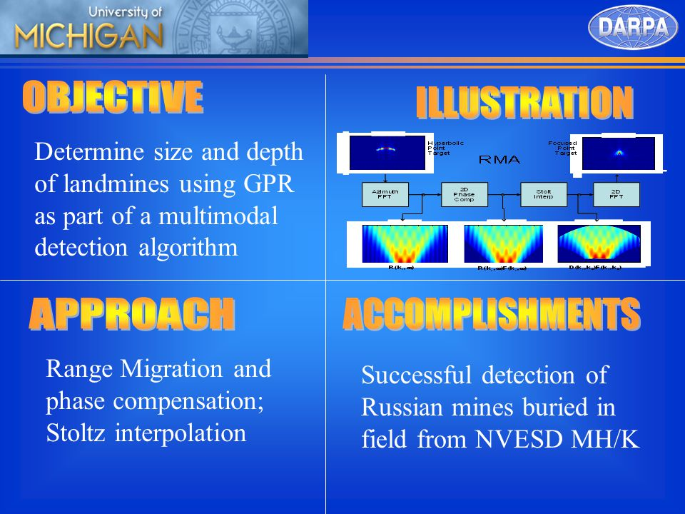Determine size and depth of landmines using GPR as part of a multimodal detection algorithm Range Migration and phase compensation; Stoltz interpolation Successful detection of Russian mines buried in field from NVESD MH/K
