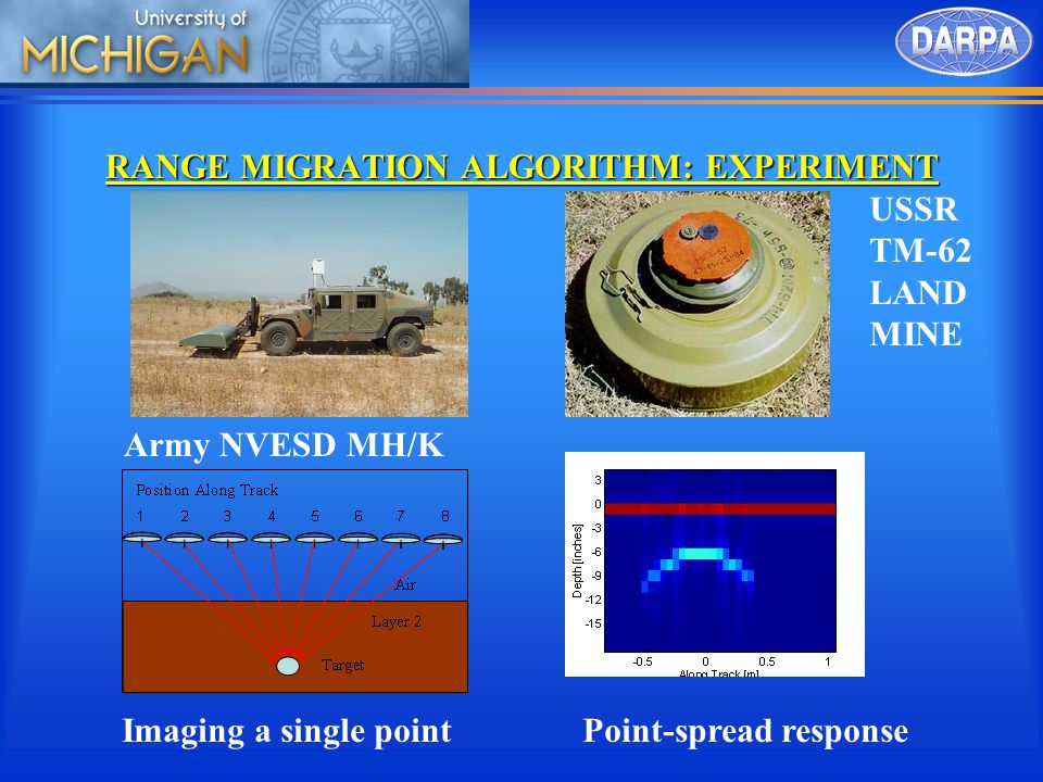 RANGE MIGRATION ALGORITHM: EXPERIMENT Army NVESD MH/K USSR TM-62 LAND MINE Point-spread responseImaging a single point