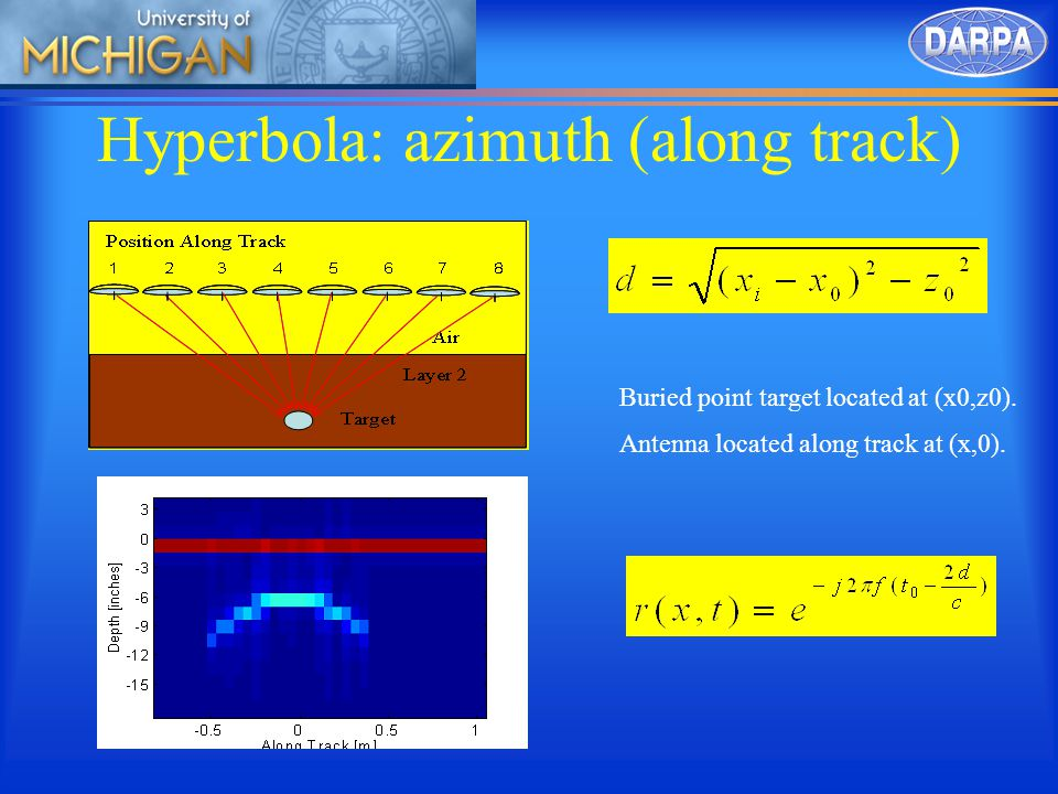 Hyperbola: azimuth (along track) Buried point target located at (x0,z0).