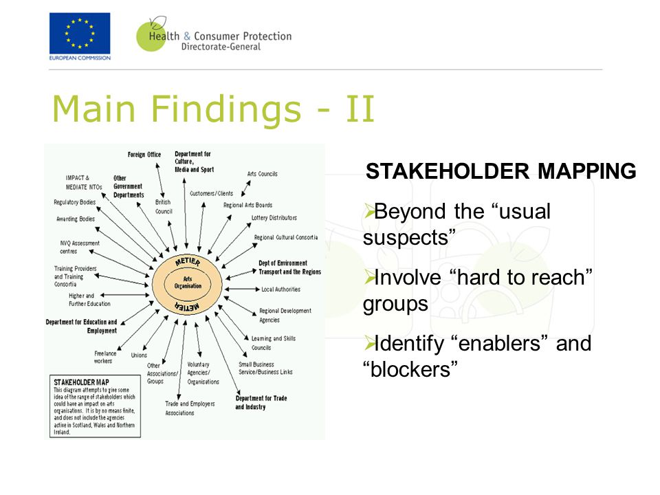 Main Findings - II STAKEHOLDER MAPPING  Beyond the usual suspects  Involve hard to reach groups  Identify enablers and blockers