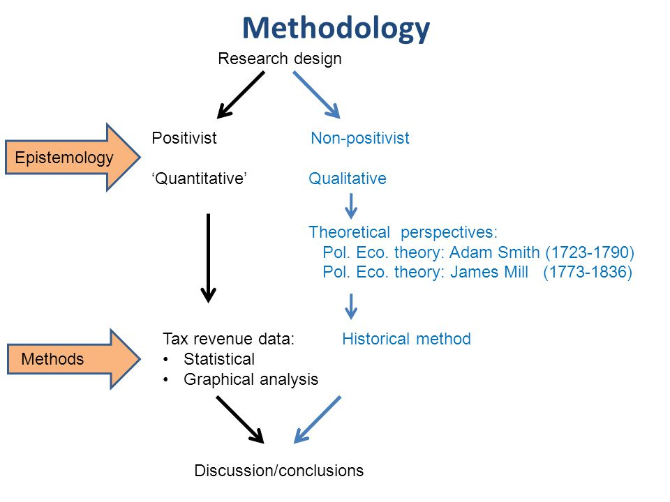 Research design Epistemology Positivist Non-positivist 'Quantitative' Qualitative Theoretical perspectives: Pol.