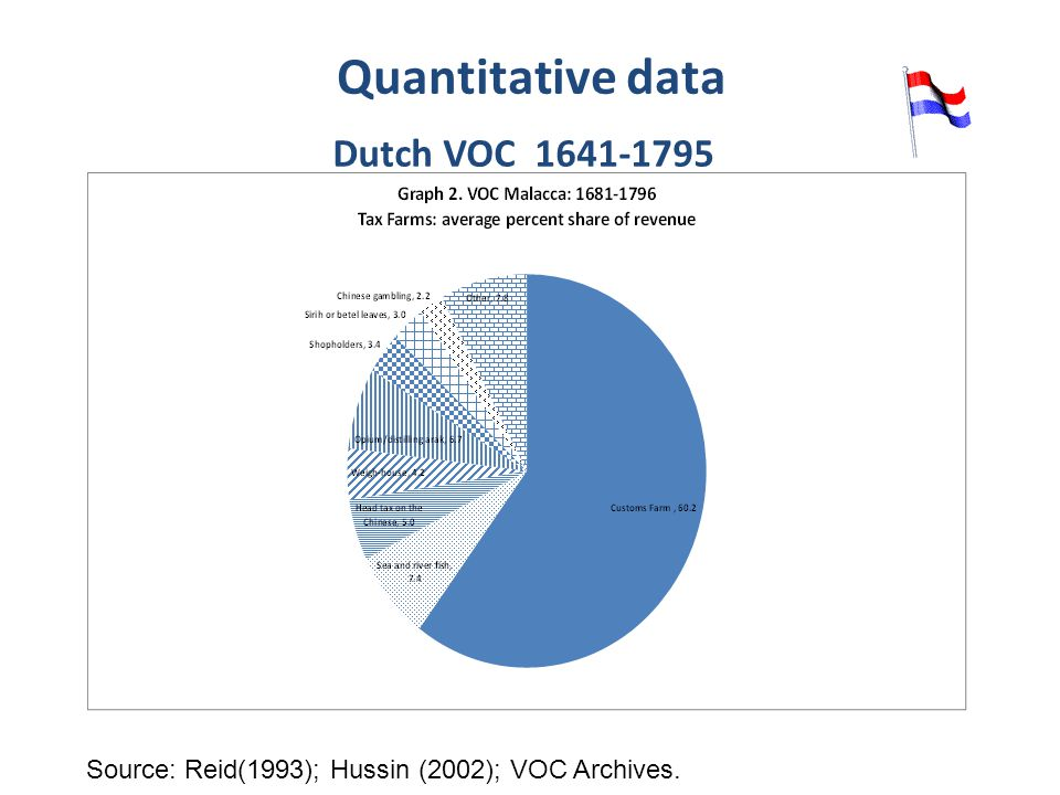 Dutch VOC 1641-1795 Quantitative data Source: Reid(1993); Hussin (2002); VOC Archives.