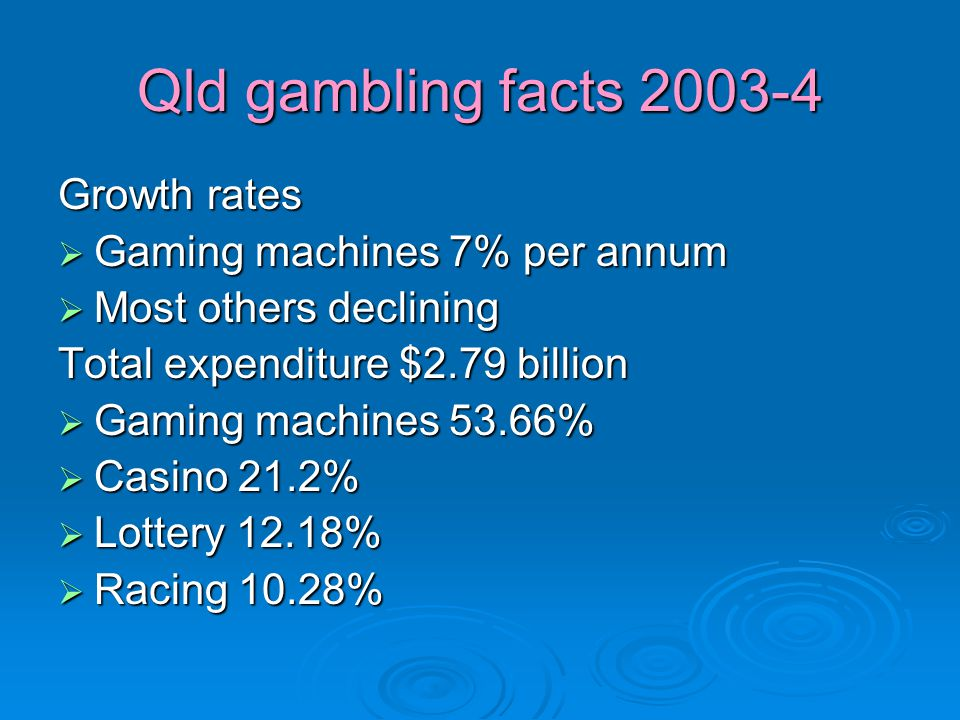 Qld gambling facts 2003-4 Growth rates  Gaming machines 7% per annum  Most others declining Total expenditure $2.79 billion  Gaming machines 53.66%  Casino 21.2%  Lottery 12.18%  Racing 10.28%