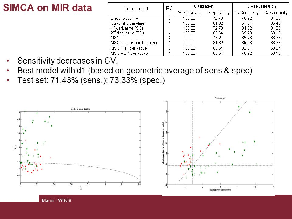 SIMCA on MIR data Marini - WSC8 Sensitivity decreases in CV.