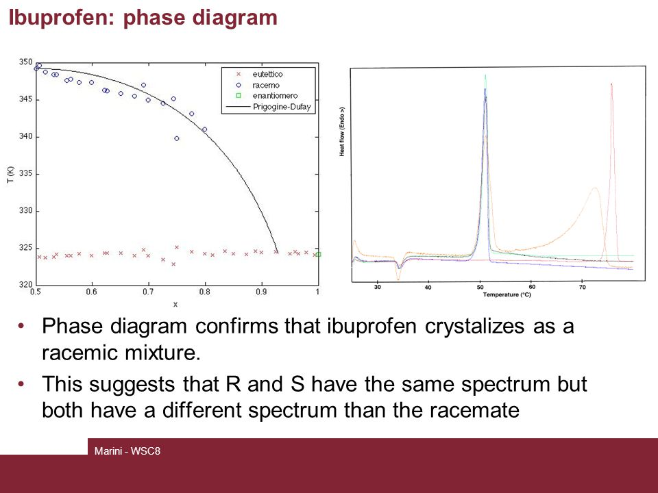 Ibuprofen: phase diagram Phase diagram confirms that ibuprofen crystalizes as a racemic mixture.