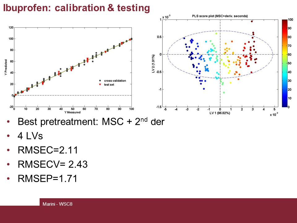 Ibuprofen: calibration & testing Best pretreatment: MSC + 2 nd der 4 LVs RMSEC=2.11 RMSECV= 2.43 RMSEP=1.71 Marini - WSC8