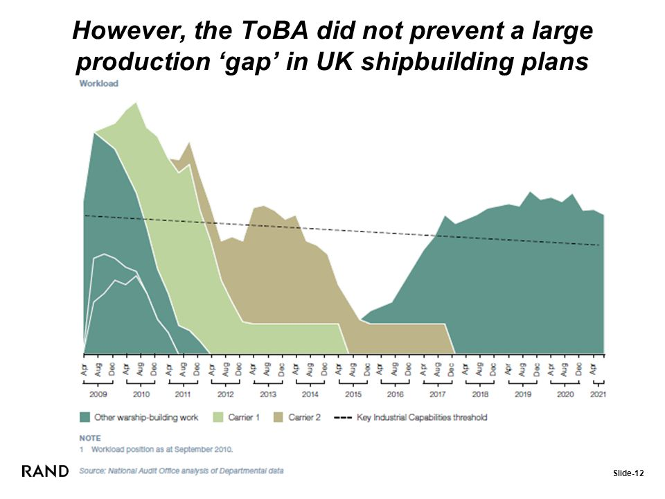 UK Experience / Slide-12 However, the ToBA did not prevent a large production 'gap' in UK shipbuilding plans