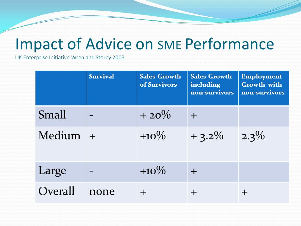 Impact of Advice on SME Performance UK Enterprise Initiative Wren and Storey 2003 SurvivalSales Growth of Survivors Sales Growth including non-survivors Employment Growth with non-survivors Small-+ 20%+ Medium++10%+ 3.2%2.3% Large-+10%+ Overallnone+++