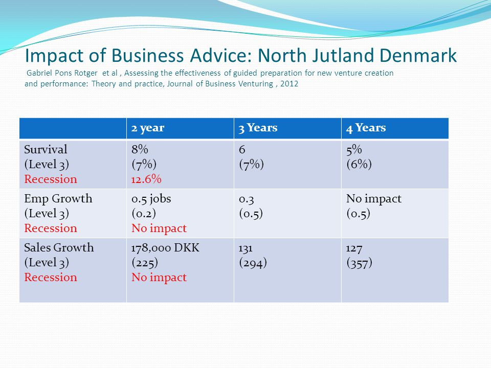 Impact of Business Advice: North Jutland Denmark Gabriel Pons Rotger et al, Assessing the effectiveness of guided preparation for new venture creation and performance: Theory and practice, Journal of Business Venturing, 2012 2 year3 Years4 Years Survival (Level 3) Recession 8% (7%) 12.6% 6 (7%) 5% (6%) Emp Growth (Level 3) Recession 0.5 jobs (0.2) No impact 0.3 (0.5) No impact (0.5) Sales Growth (Level 3) Recession 178,000 DKK (225) No impact 131 (294) 127 (357)