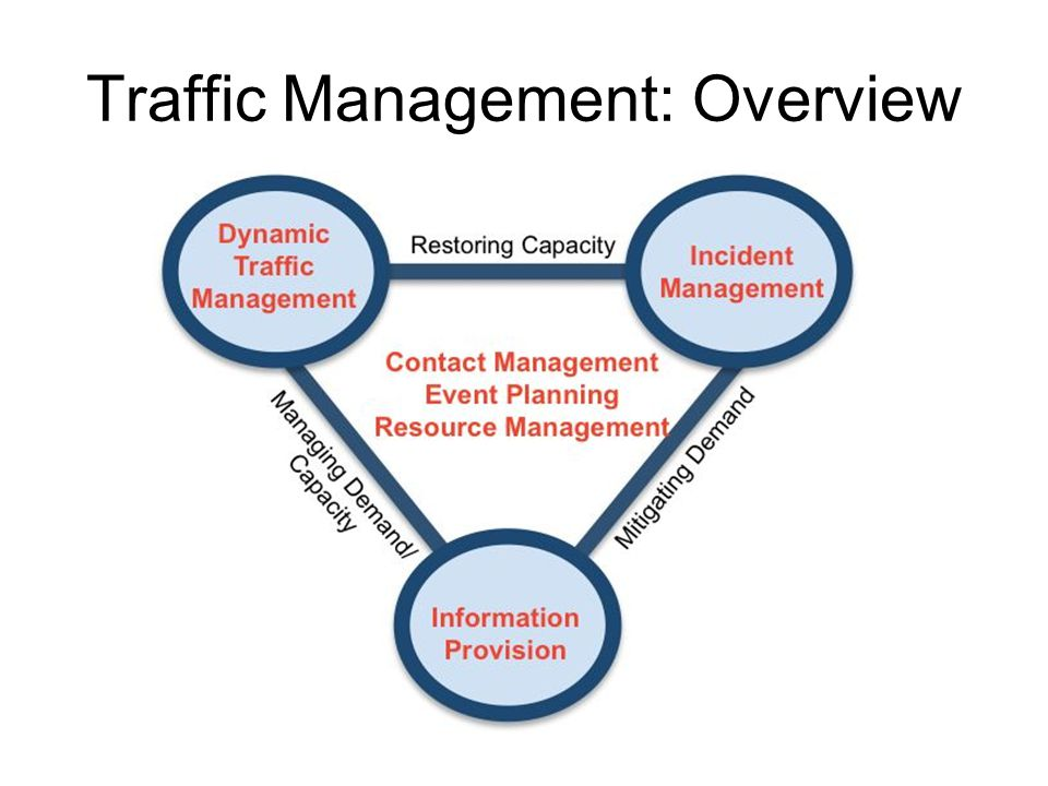 Traffic Management: Overview