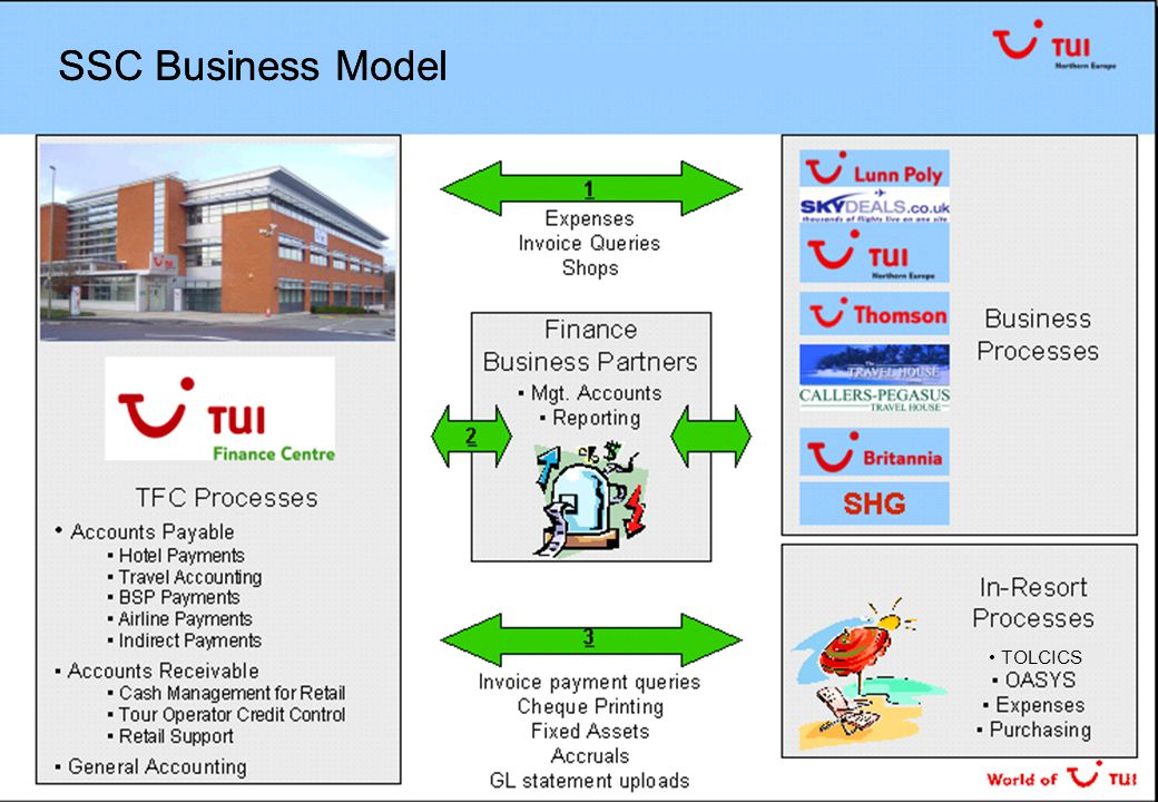 To deliver a best practice single site Finance Shared Service Centre supporting TUI Northern Europe and Britannia which utilises Oracle 11i financials and existing finance systems, and delivers e-procurement across TUI NE and BAL in line with the approved Business Plan Project Vision