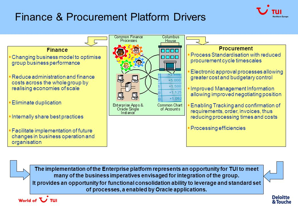 Enterprise Platform Support for Integration 80% TUI NE fit Training materials & procedures Process specialists in TFC Considerations Local business practices & legal requirements Support for Integration 80% TUI NE fit Hub & Spoke Integration Platform Oracle Single Instance Considerations Adherence to structures Maintenance co-ordination Design consultation Support for Integration Specialist Mgt Structure Accounting Capability Customer Focus Continuous Improvement Considerations Recruitment Multi-lingual resources Space Planning Support for Integration Standard structure Flexibility for Additional Requirements Support for Management Reporting Solution Considerations Compromise on local requirements Support for statutory charts