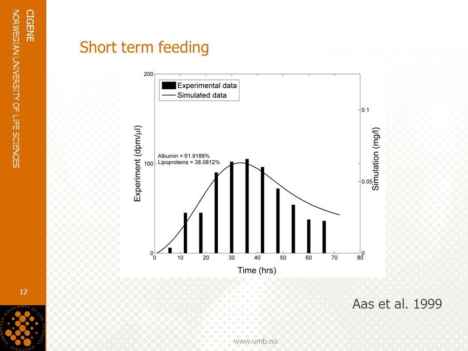 www.umb.no NORWEGIAN UNIVERSITY OF LIFE SCIENCES CIGENE 12 Short term feeding Aas et al. 1999