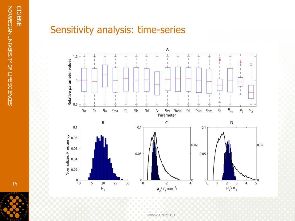 www.umb.no NORWEGIAN UNIVERSITY OF LIFE SCIENCES CIGENE 15 Sensitivity analysis: time-series